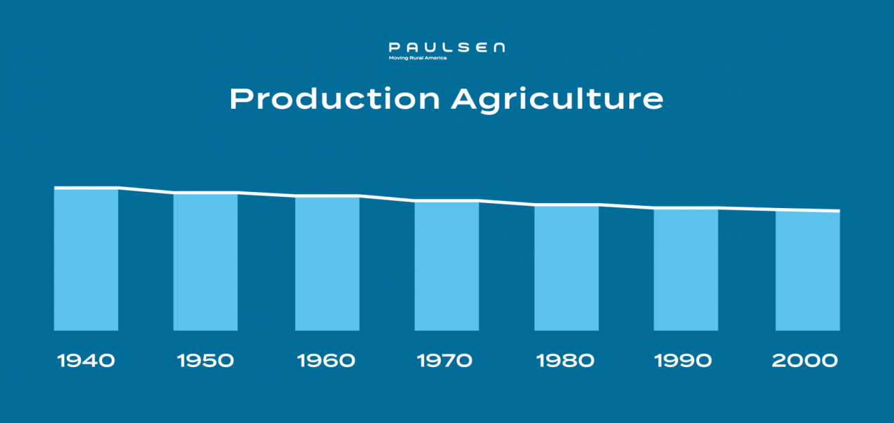 Production Ag infographic 01