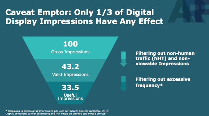 Only 1/3 of digital display impressions have any effect