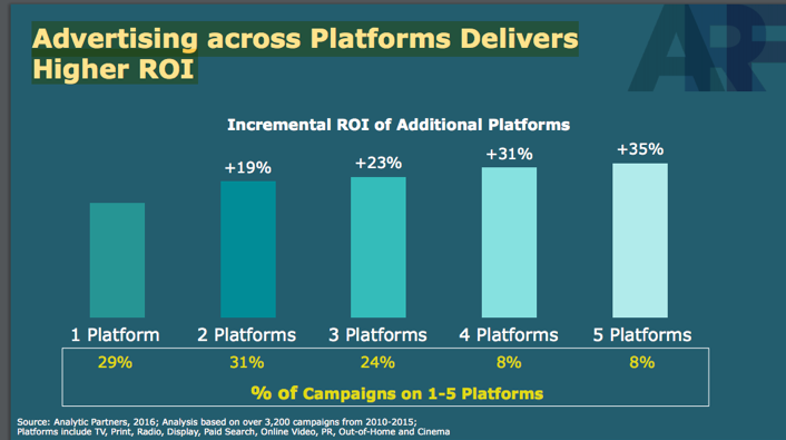 Advertising across platforms delivers higher ROI